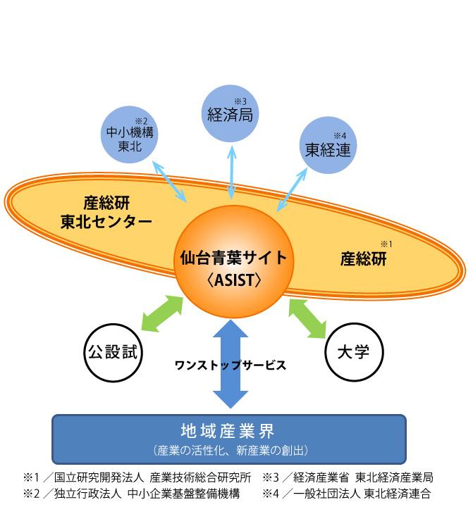 仙台青葉サイト_トップイメージ